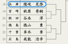 第50回_全日本居合道大会5段